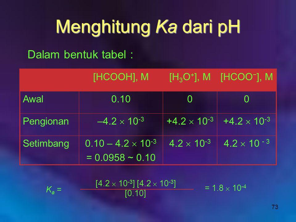 Menghitung Ka dari pH Dalam bentuk tabel : [HCOOH], M [H3O+], M